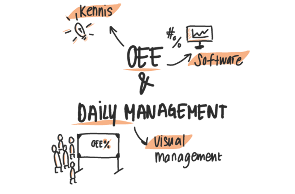 OEE & Daily Management Inspiration Session