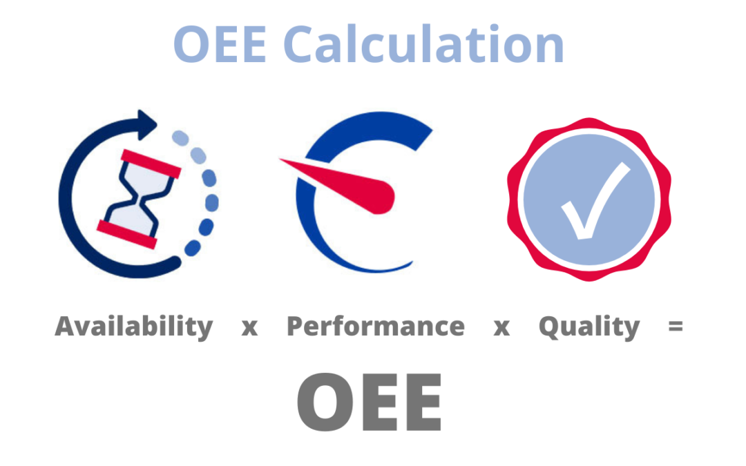 How is OEE calculated?